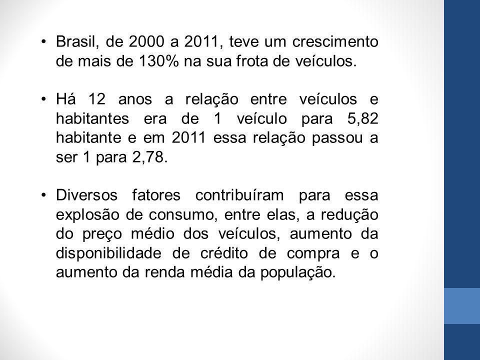 Brasil, de 2000 a 2011, teve um crescimento de mais de 130% na sua frota de veículos.