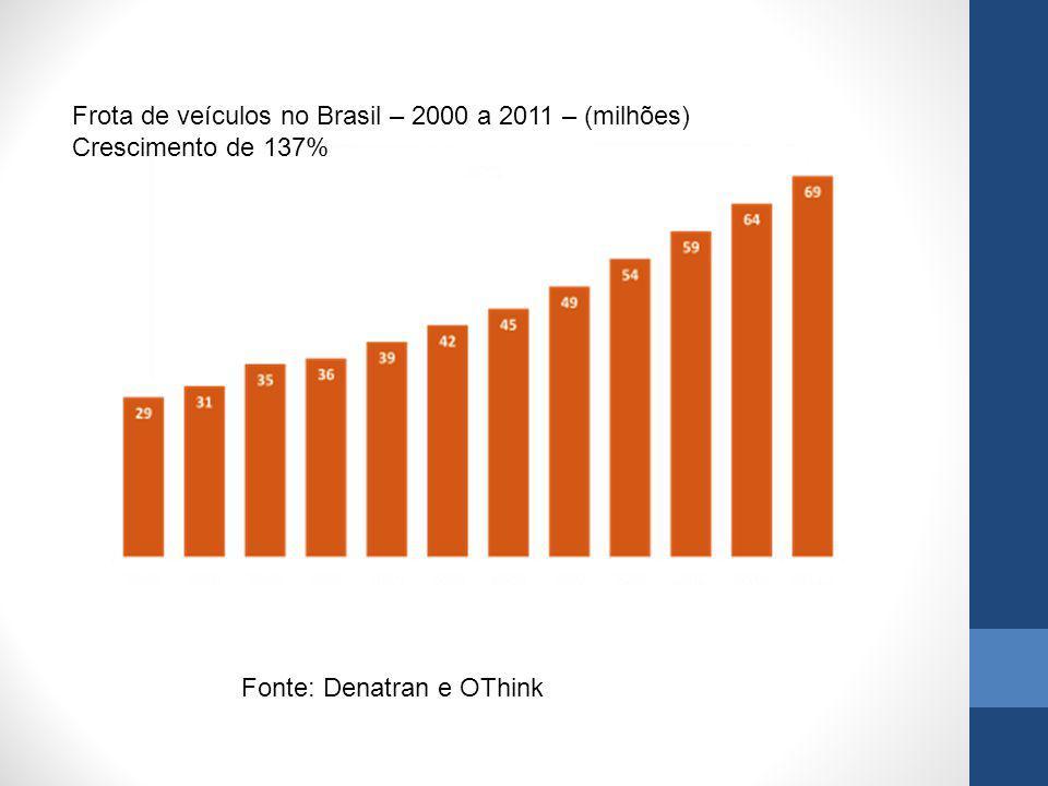 Frota de veículos no Brasil – 2000 a 2011 – (milhões)