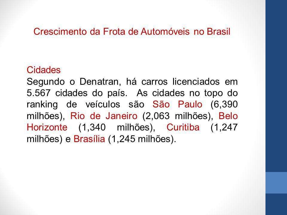 Crescimento da Frota de Automóveis no Brasil