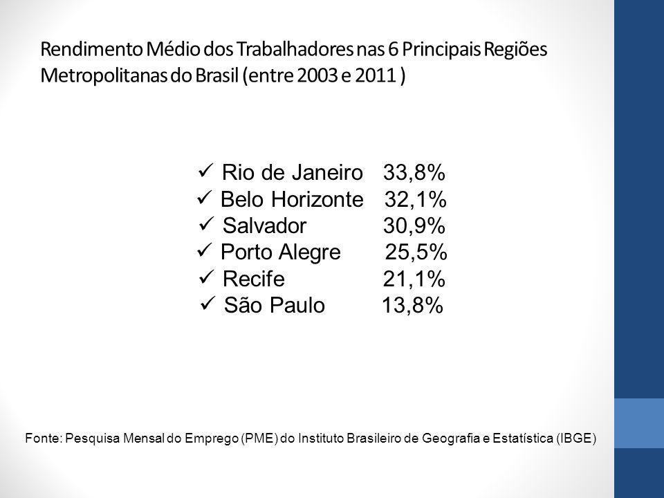 Rendimento Médio dos Trabalhadores nas 6 Principais Regiões Metropolitanas do Brasil (entre 2003 e 2011 )