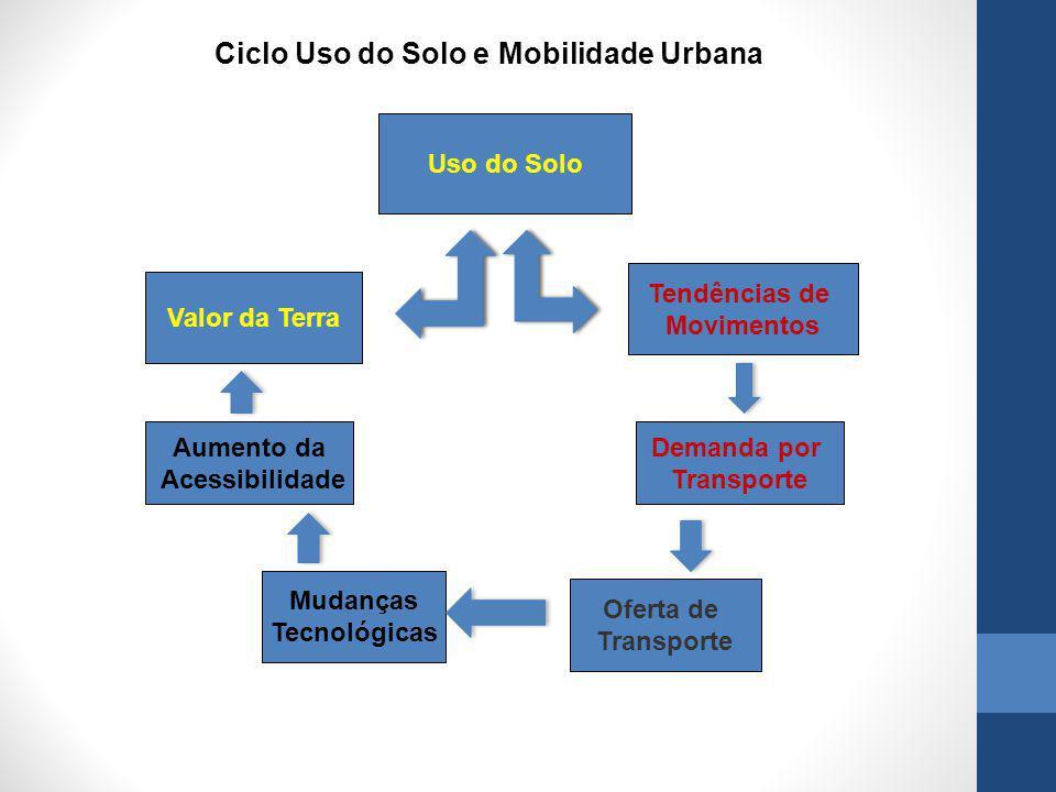 Ciclo Uso do Solo e Mobilidade Urbana