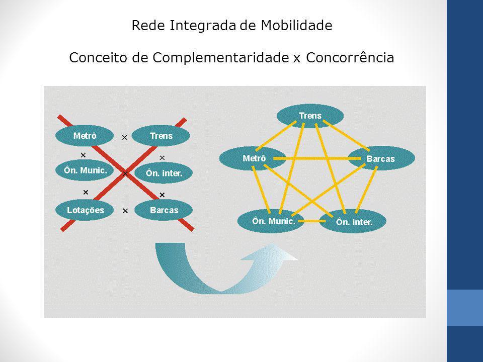 Rede Integrada de Mobilidade