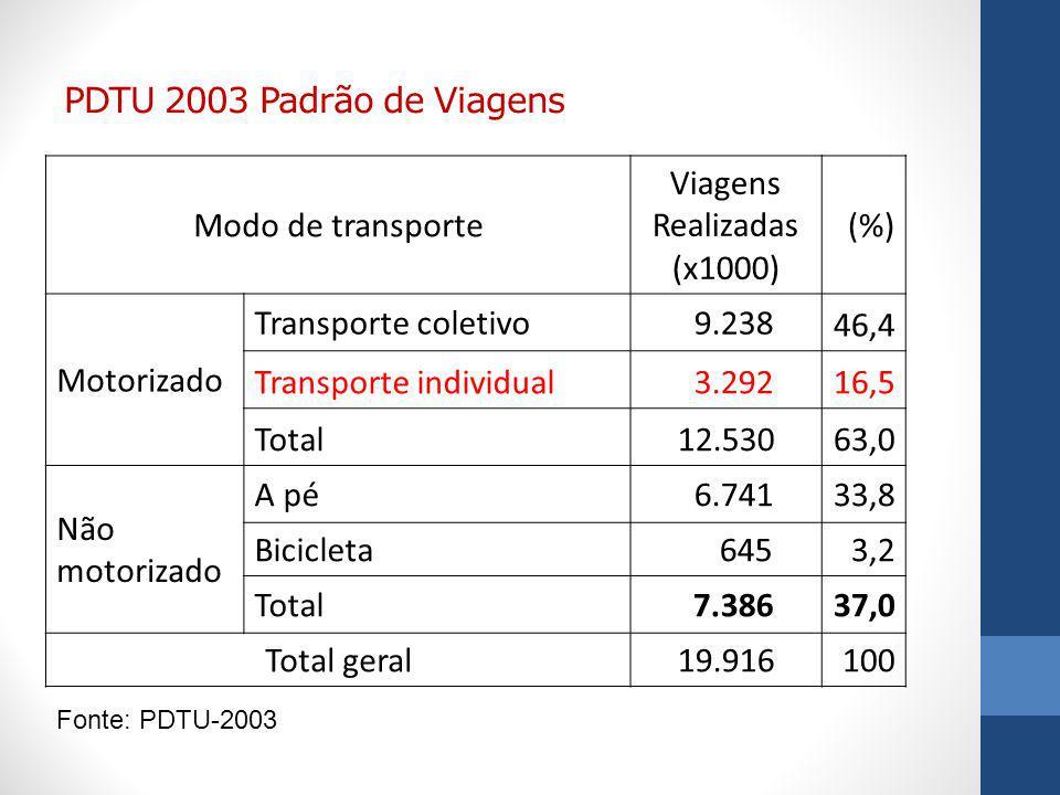 Transporte individual 3.292 16,5 Total 12.530 63,0 Não motorizado A pé
