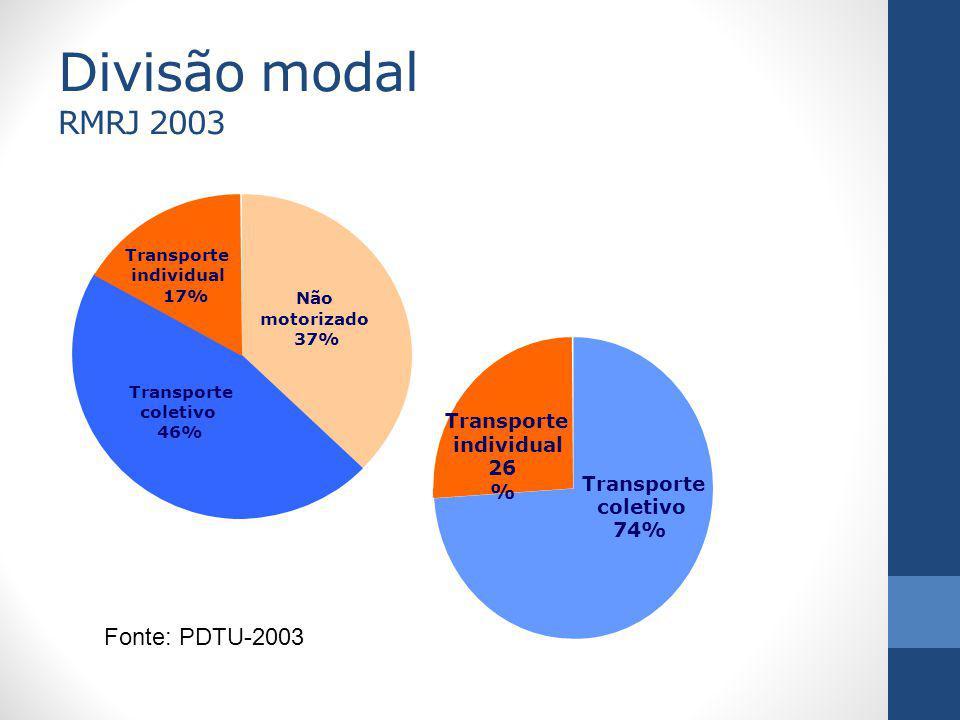 Divisão modal RMRJ 2003 Fonte: PDTU-2003 individual 26% Transporte
