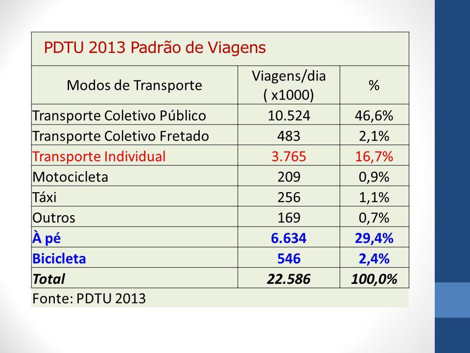 PDTU 2013 Padrão de Viagens Modos de Transporte. Viagens/dia ( x1000) % Transporte Coletivo Público.