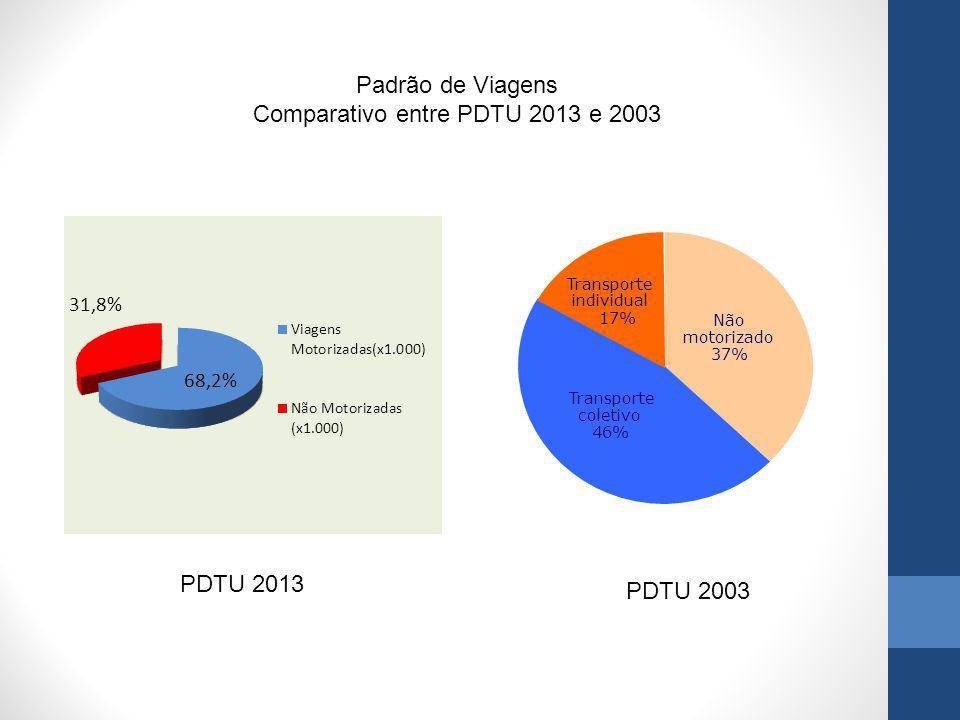 Comparativo entre PDTU 2013 e 2003