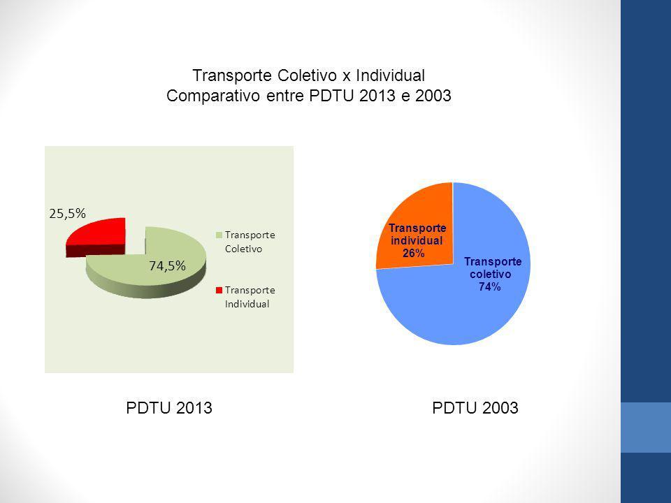 Transporte Coletivo x Individual Comparativo entre PDTU 2013 e 2003