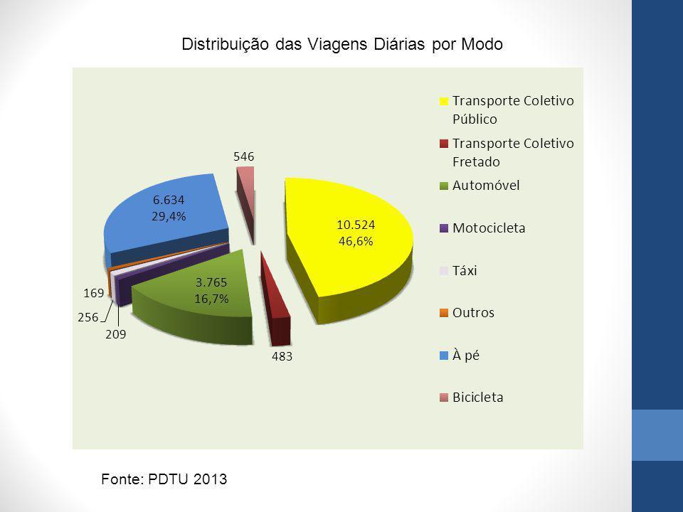 Distribuição das Viagens Diárias por Modo