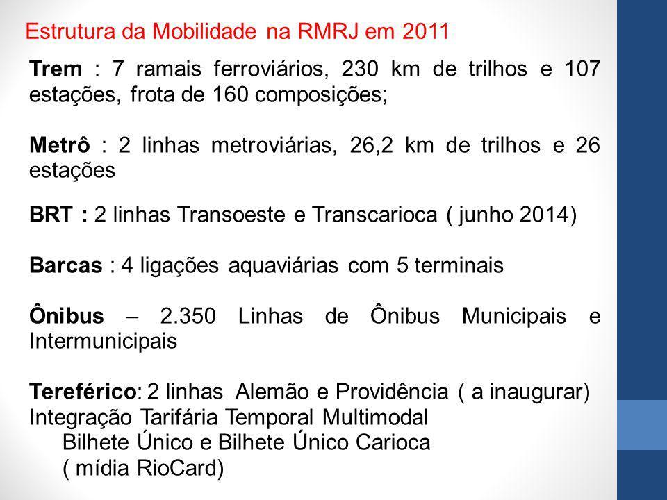 Estrutura da Mobilidade na RMRJ em 2011