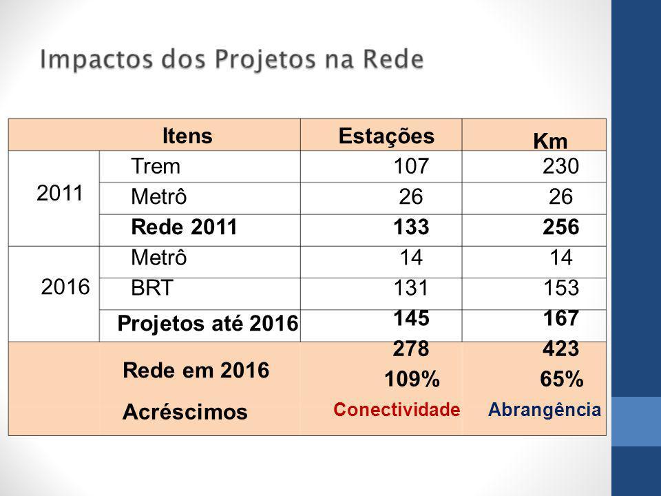 Itens Estações Km Trem 107 230 2011 Metrô 26 26 Rede 2011 133 256