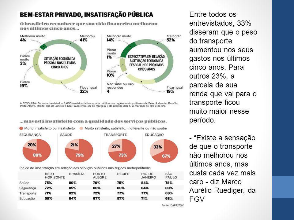 Entre todos os entrevistados, 33% disseram que o peso do transporte aumentou nos seus gastos nos últimos cinco anos. Para outros 23%, a parcela de sua renda que vai para o transporte ficou muito maior nesse período.