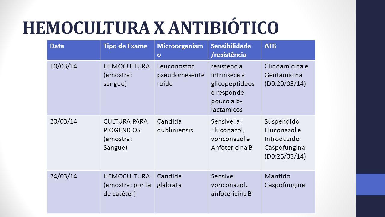 HEMOCULTURA X ANTIBIÓTICO