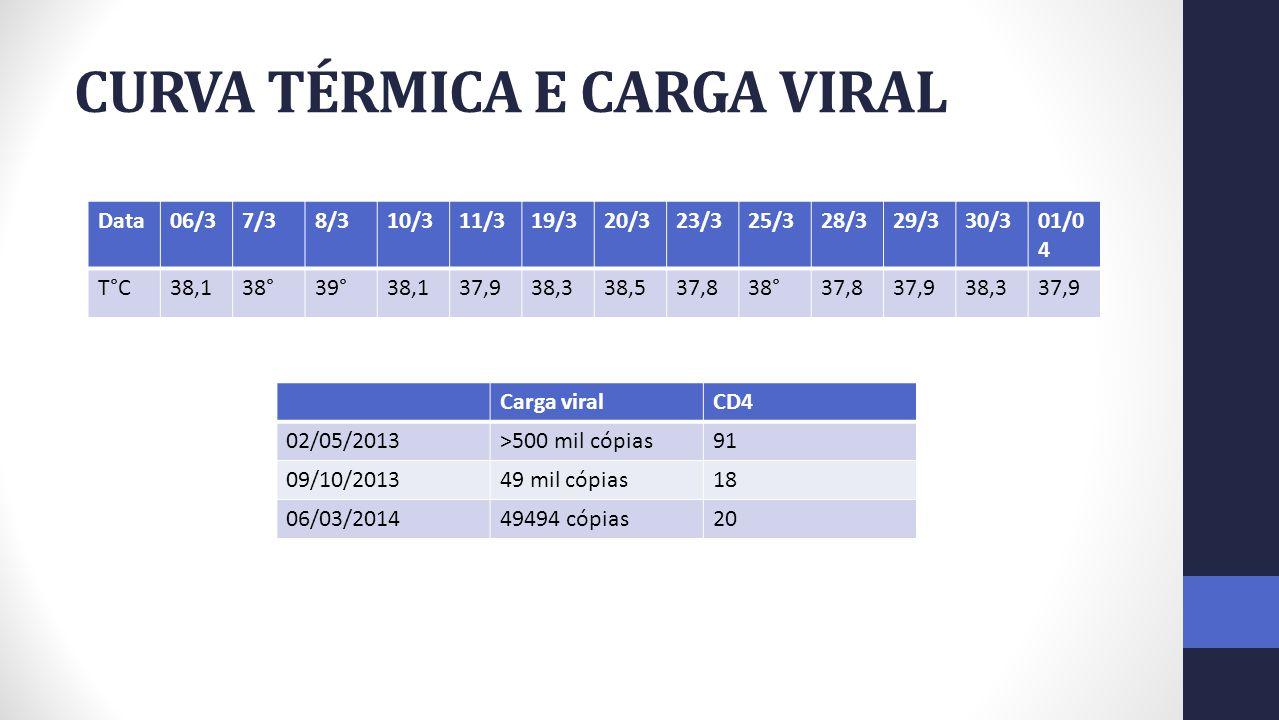 CURVA TÉRMICA E CARGA VIRAL