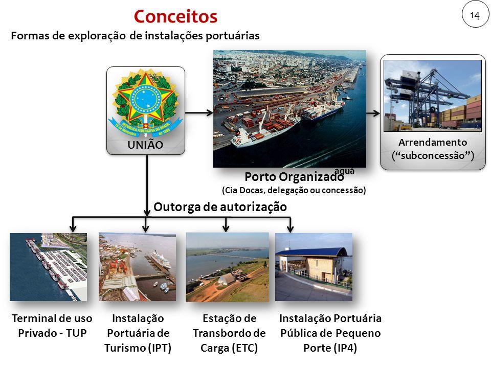 Conceitos Porto Organizado Outorga de autorização