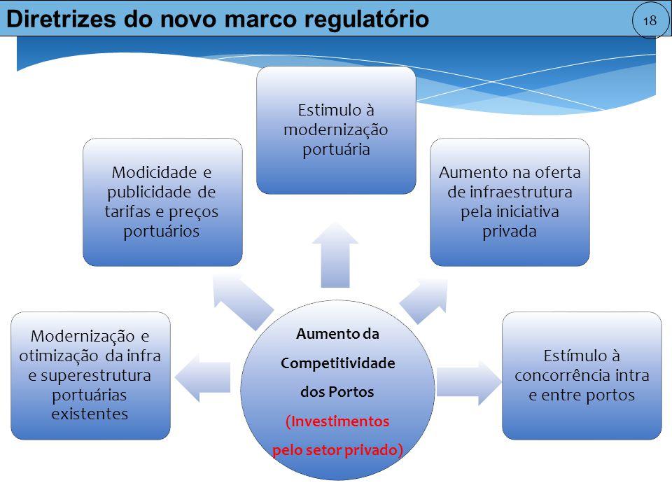 Competitividade dos Portos (Investimentos pelo setor privado)