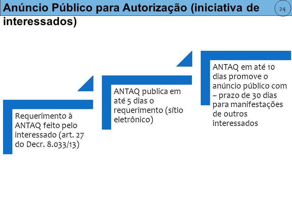 Anúncio Público para Autorização (iniciativa de interessados)