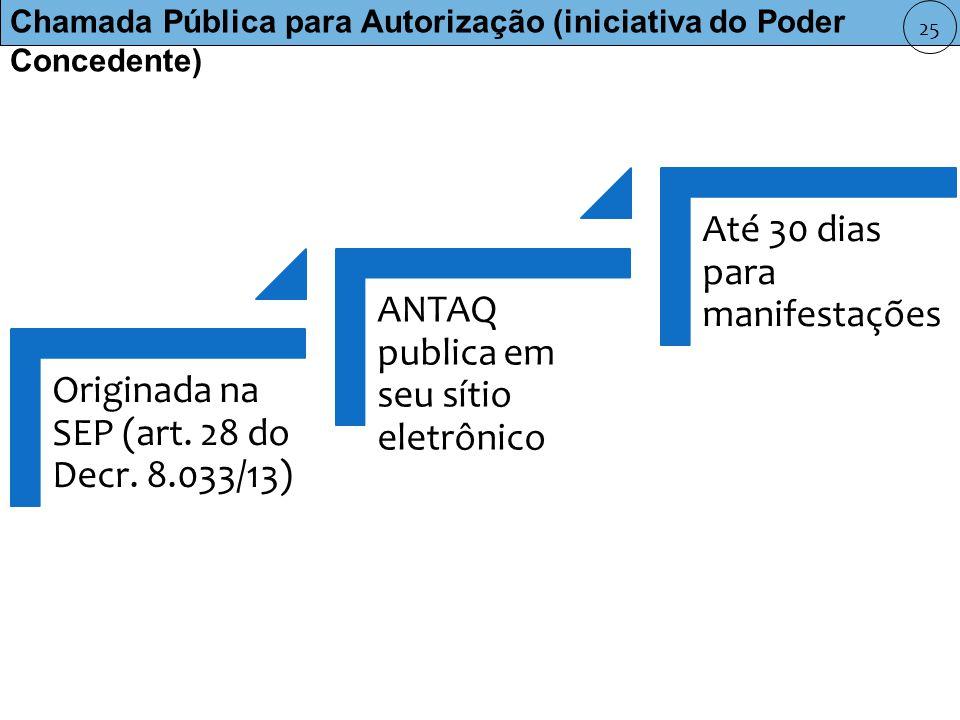 Chamada Pública para Autorização (iniciativa do Poder Concedente)