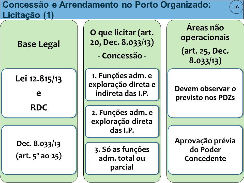 Concessão e Arrendamento no Porto Organizado: Licitação (1)