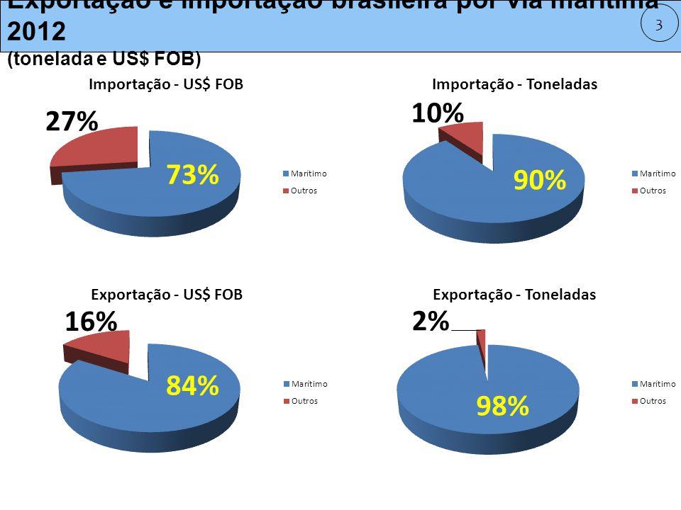 Exportação e importação brasileira por via marítima 2012 (tonelada e US$ FOB)