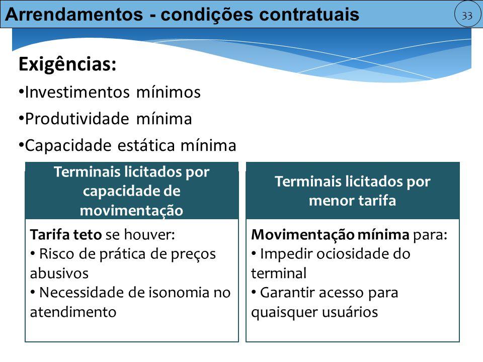 Exigências: Arrendamentos - condições contratuais