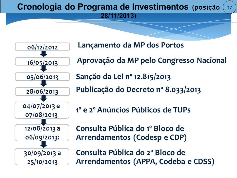 Cronologia do Programa de Investimentos (posição 28/11/2013)