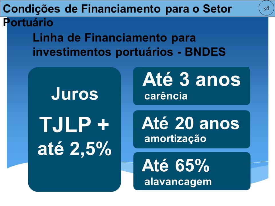 TJLP + até 2,5% Até 3 anos Juros Até 20 anos Até 65%