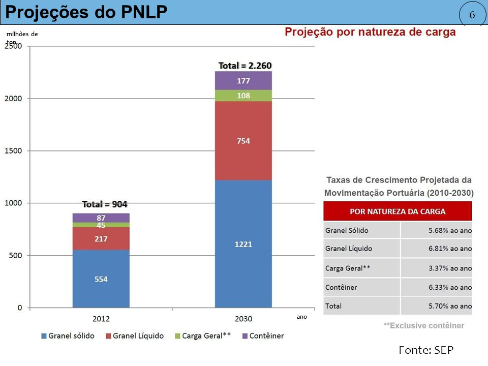 Projeções do PNLP 6 milhões de ton. ano Fonte: SEP