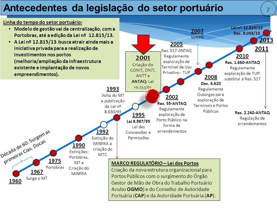 Antecedentes da legislação do setor portuário
