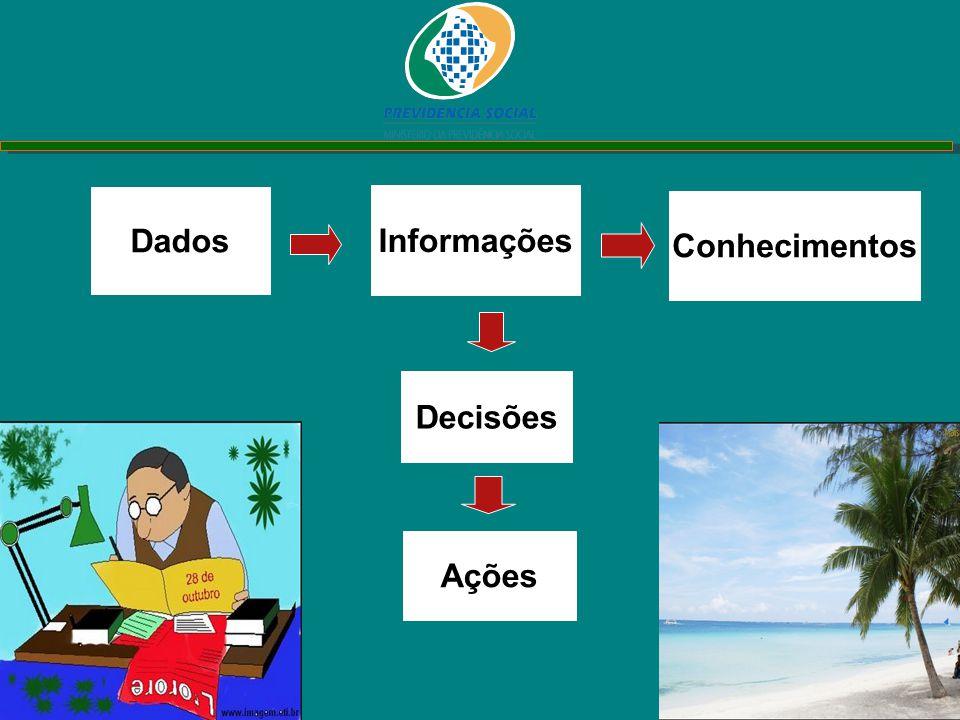 Dados Informações Conhecimentos Decisões Ações