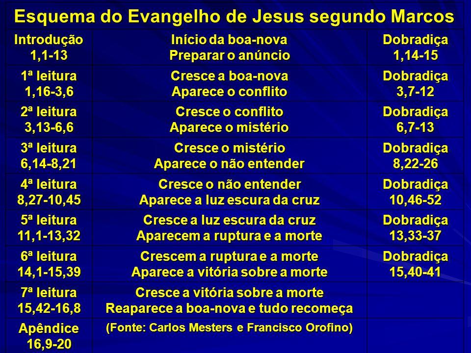 Esquema do Evangelho de Jesus segundo Marcos