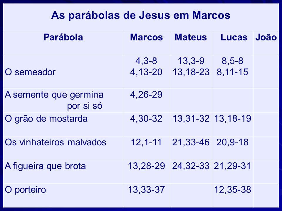 As parábolas de Jesus em Marcos