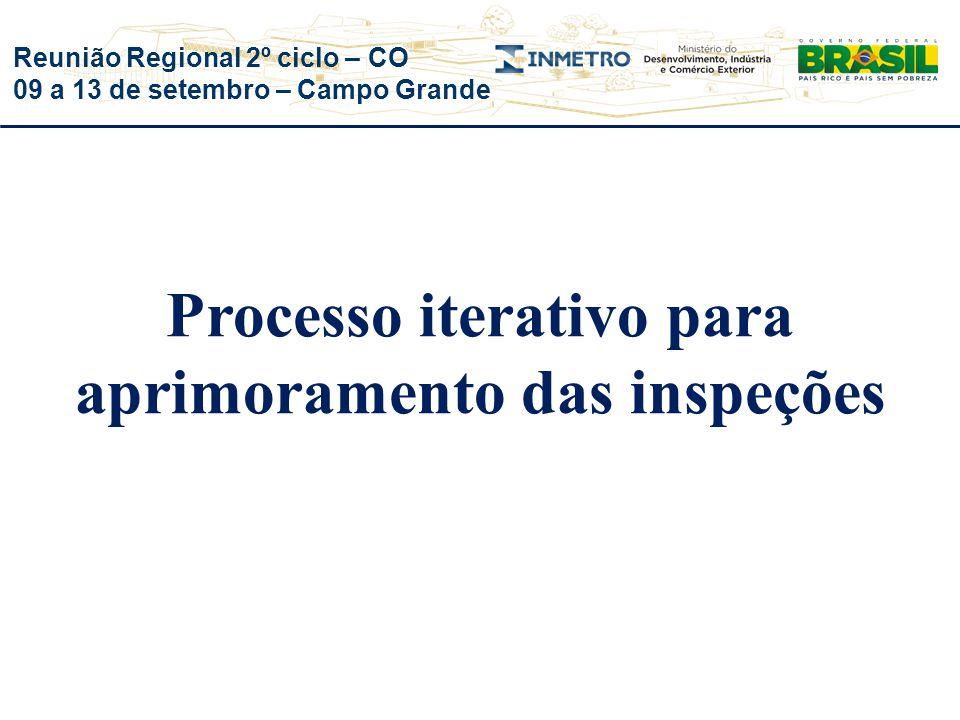 Processo iterativo para aprimoramento das inspeções