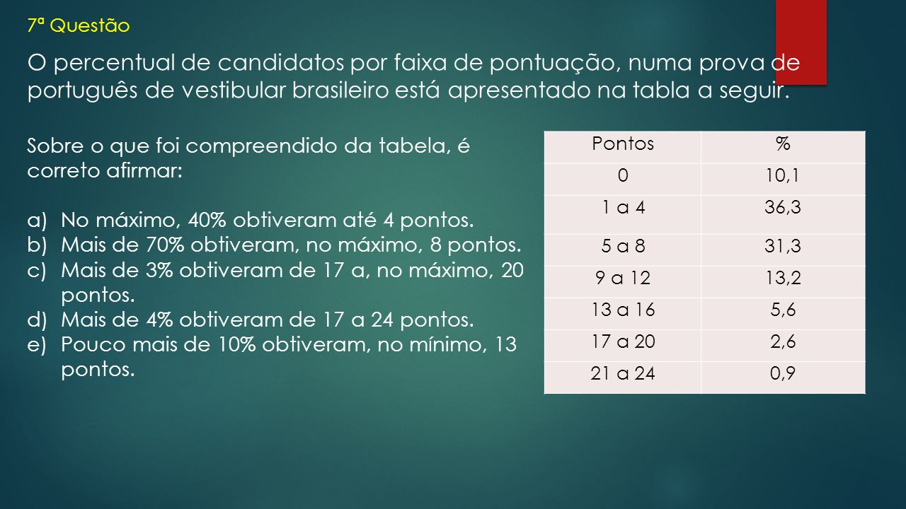 7ª Questão O percentual de candidatos por faixa de pontuação, numa prova de português de vestibular brasileiro está apresentado na tabla a seguir.