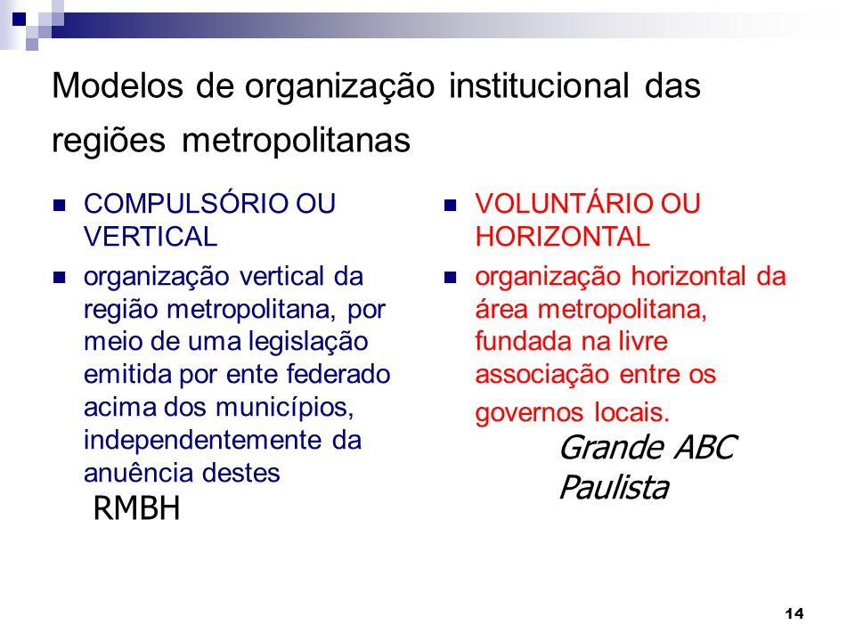Modelos de organização institucional das regiões metropolitanas