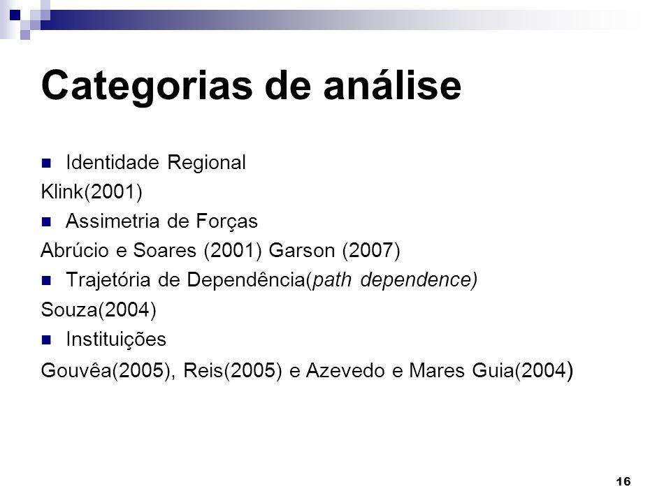 Categorias de análise Identidade Regional Klink(2001)