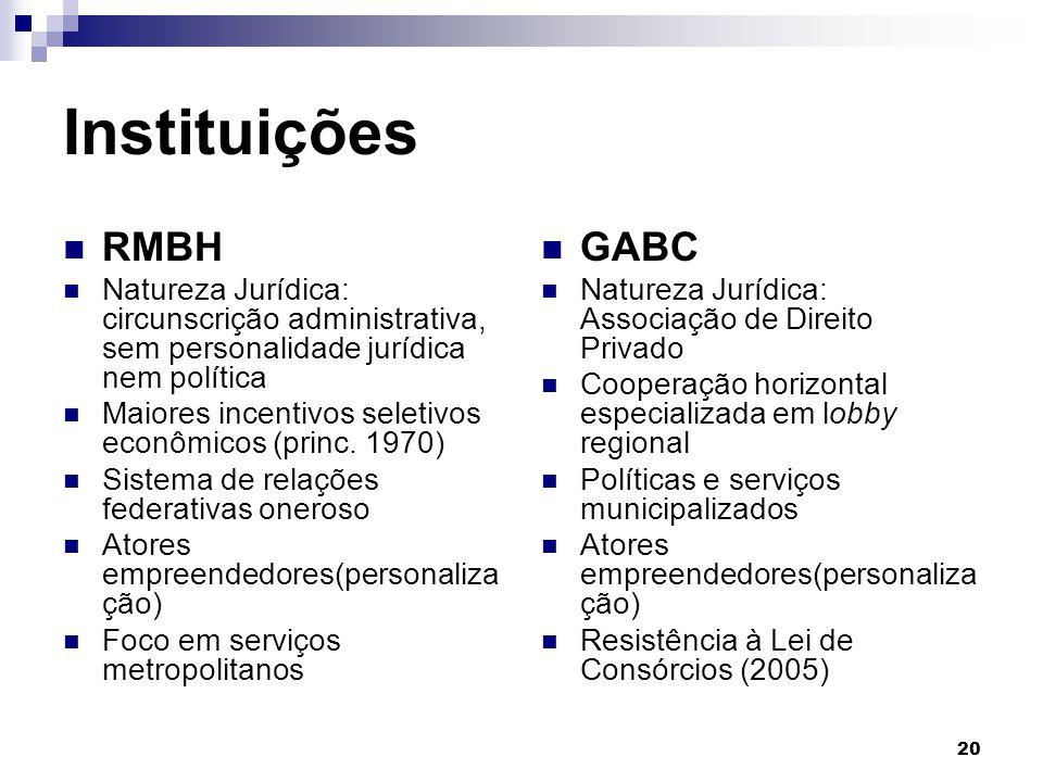 Instituições RMBH GABC