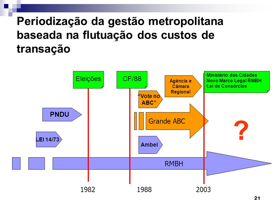 Periodização da gestão metropolitana baseada na flutuação dos custos de transação