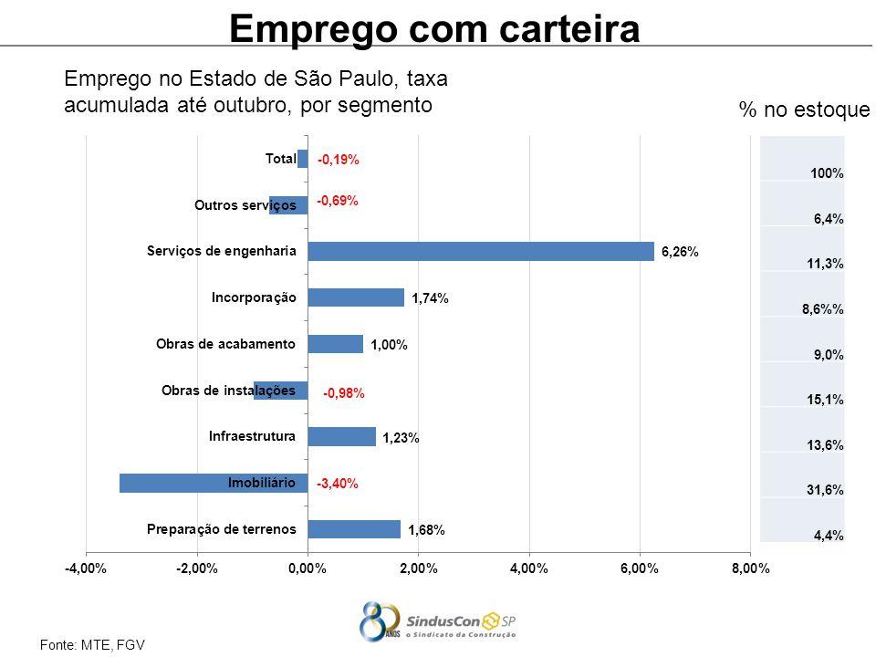 Emprego com carteira Emprego no Estado de São Paulo, taxa acumulada até outubro, por segmento. % no estoque.
