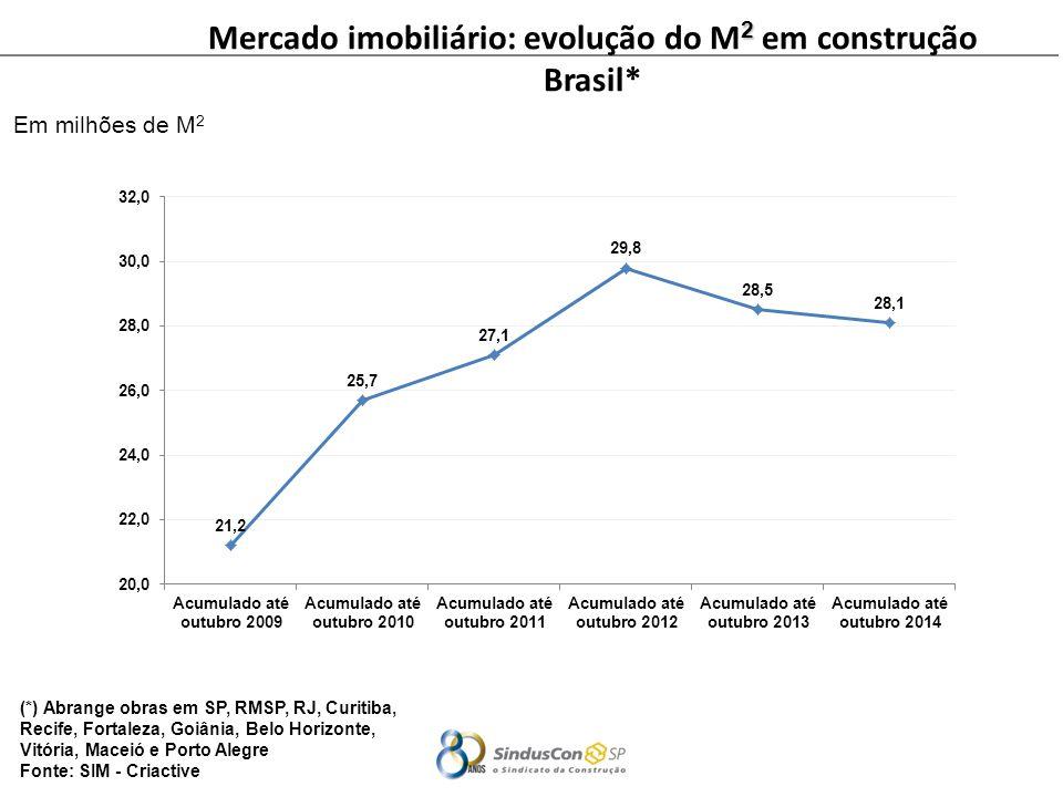 Mercado imobiliário: evolução do M2 em construção