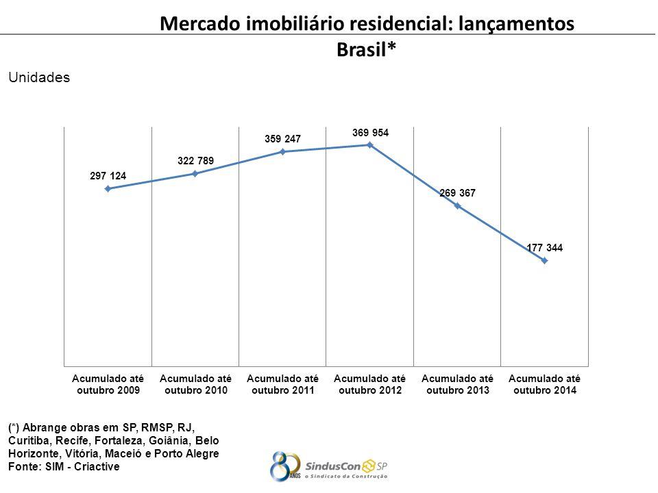 Mercado imobiliário residencial: lançamentos
