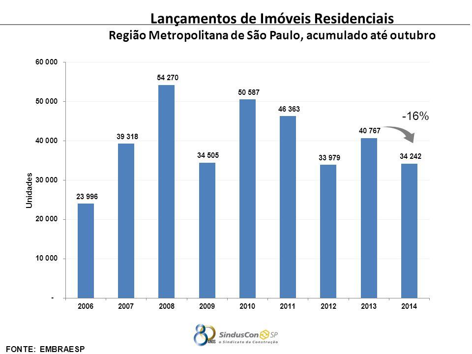 Lançamentos de Imóveis Residenciais
