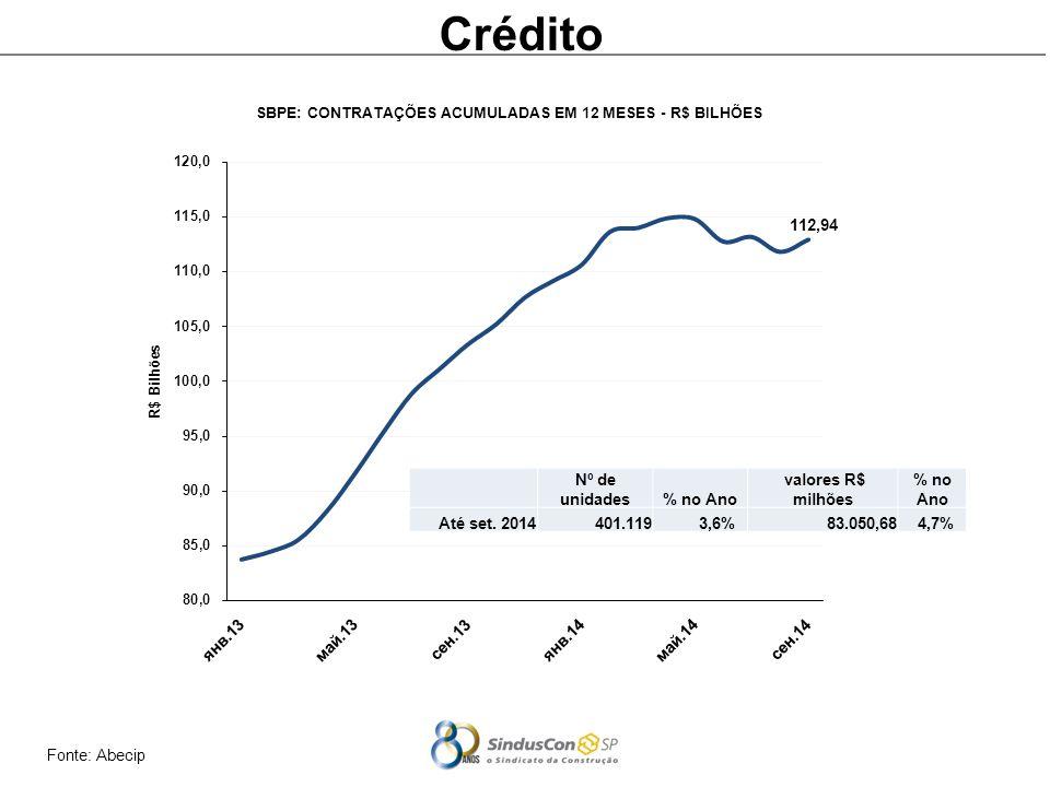 Crédito Nº de unidades % no Ano valores R$ milhões Até set. 2014