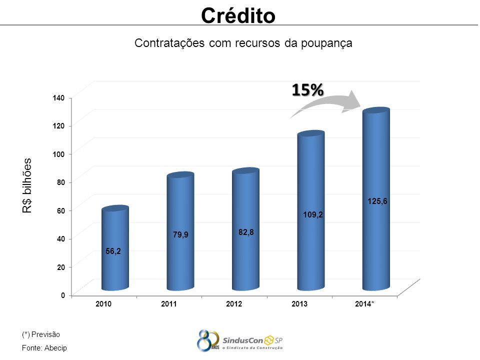 Crédito 15% Contratações com recursos da poupança R$ bilhões