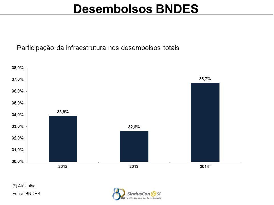 Desembolsos BNDES Participação da infraestrutura nos desembolsos totais (*) Até Julho Fonte: BNDES