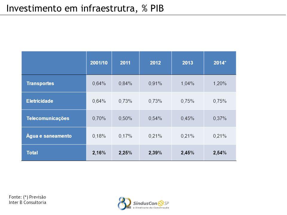 Investimento em infraestrutra, % PIB