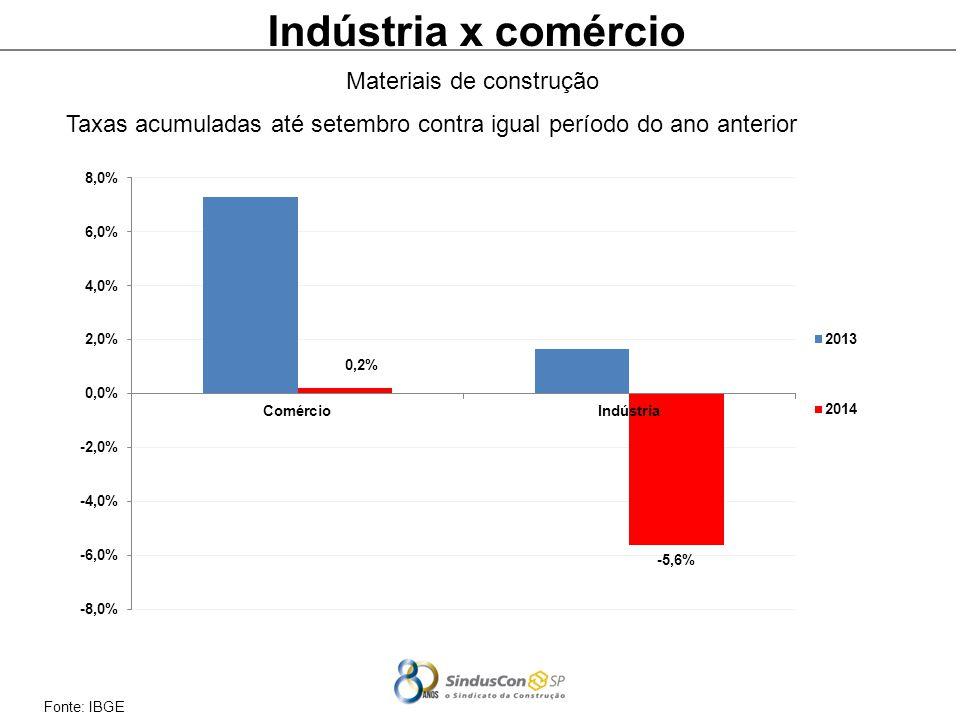 Indústria x comércio Materiais de construção
