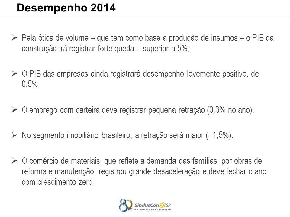 Desempenho 2014 Pela ótica de volume – que tem como base a produção de insumos – o PIB da construção irá registrar forte queda - superior a 5%;