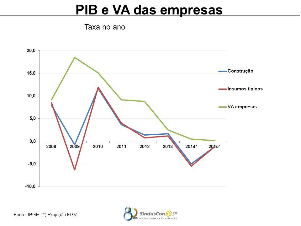 PIB e VA das empresas Taxa no ano Fonte: IBGE. (*) Projeção FGV