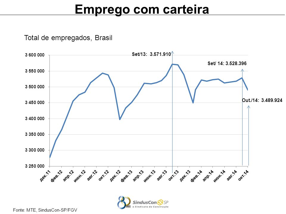 Emprego com carteira Total de empregados, Brasil Out./14: 3.489.924