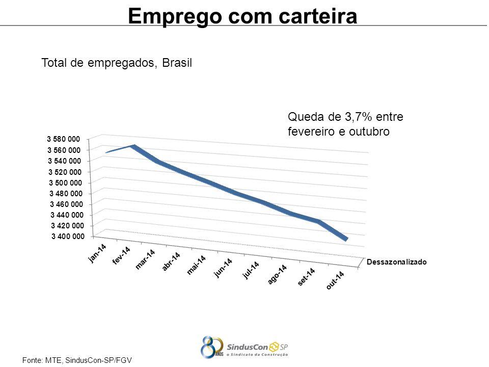 Emprego com carteira Total de empregados, Brasil